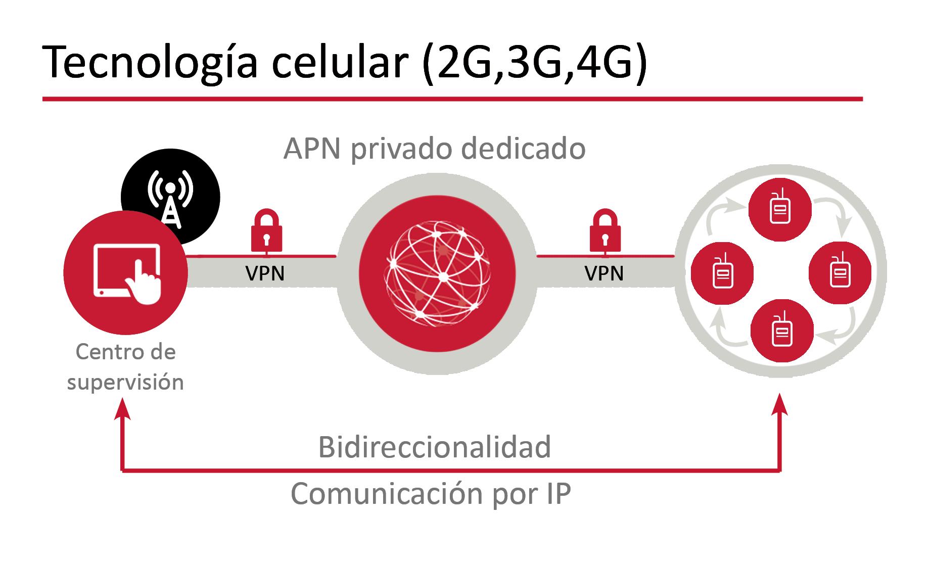 esquema-grn-tecnologia-rtc-vs-celular-2b